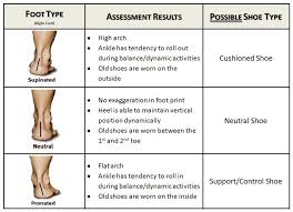Foot types with descriptions, Foot Types, fitting shoes, fitting shoes high arched feet, edema, high arched feet, orthotics