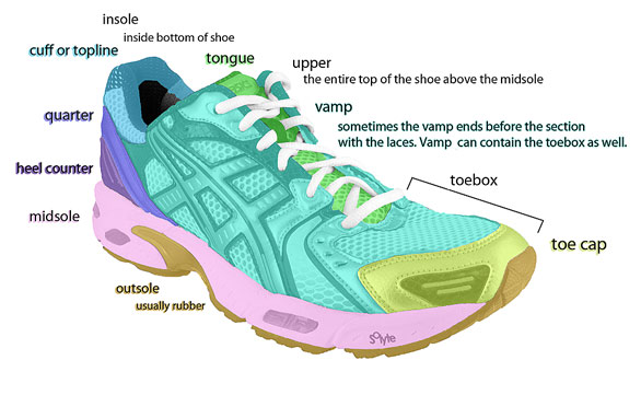 Shoe Anatomy, The anatomy of a shoe, Fitting Shoes, fitting swollen feet, sizing shoes, tips on sizing shoes, comfortable shoes, Diabetic shoes, tips to fitting shoes, running shoes, Dress Diabetic Shoes for Women, Diabetic shoes, Diabetic Boots, Diabetic shoes for men, diabetic shoes for women, orthopedic shoes, extra depth shoes, roomy shoes, soft shoes, edema shoes, custom shoes, stylish shoes, diabetic wide shoes, wide shoes, shoes for edema, bunion shoes