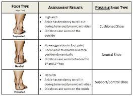 Flat Feet Treatment   Painful Feet